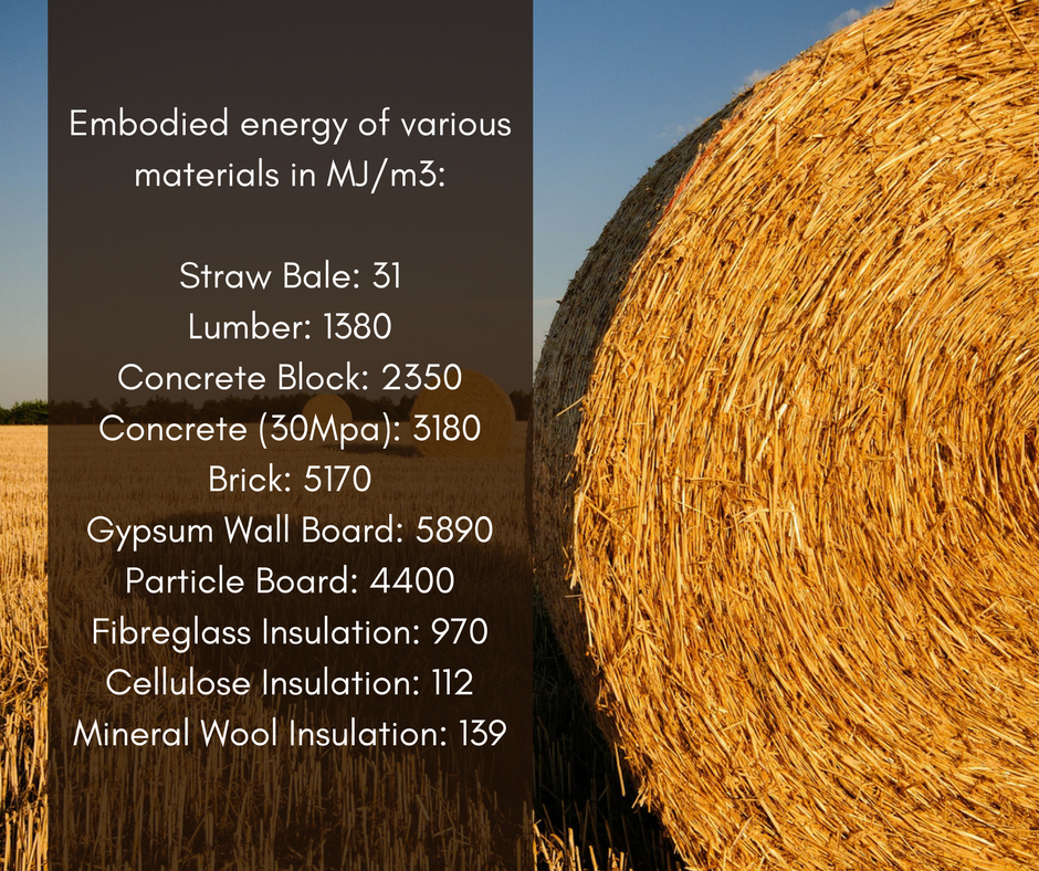 Image of Embodied energy graphic